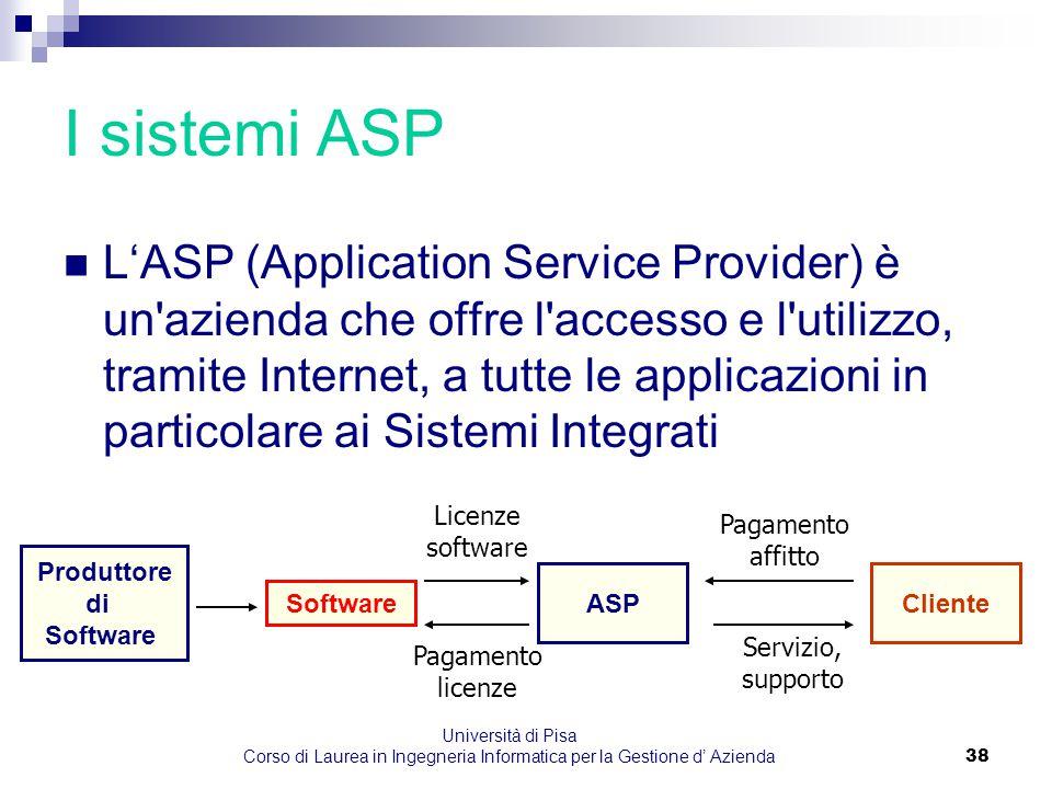 Università di Pisa Corso di Laurea in Ingegneria Informatica per la Gestione d' Azienda38 I sistemi ASP L'ASP (Application Service Provider) è un'azie