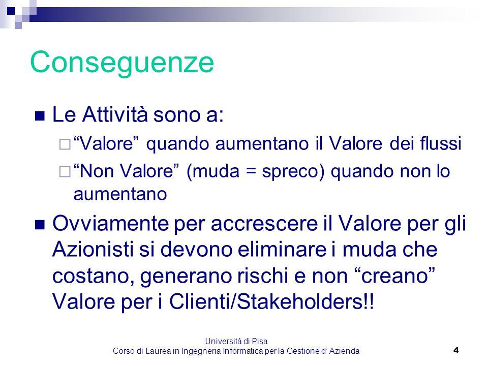 """Università di Pisa Corso di Laurea in Ingegneria Informatica per la Gestione d' Azienda4 Le Attività sono a:  """"Valore"""" quando aumentano il Valore dei"""