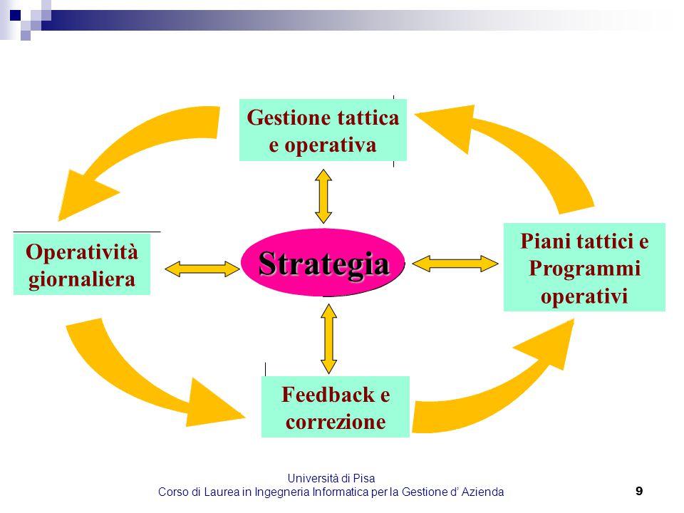 Università di Pisa Corso di Laurea in Ingegneria Informatica per la Gestione d' Azienda9 Strategia Gestione tattica e operativa Piani tattici e Progra
