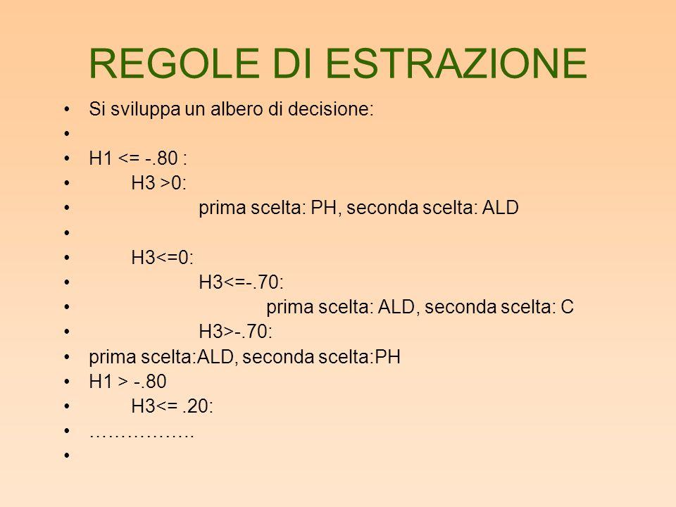 REGOLE DI ESTRAZIONE Si sviluppa un albero di decisione: H1 <= -.80 : H3 >0: prima scelta: PH, seconda scelta: ALD H3<=0: H3<=-.70: prima scelta: ALD, seconda scelta: C H3>-.70: prima scelta:ALD, seconda scelta:PH H1 > -.80 H3<=.20: ……………..