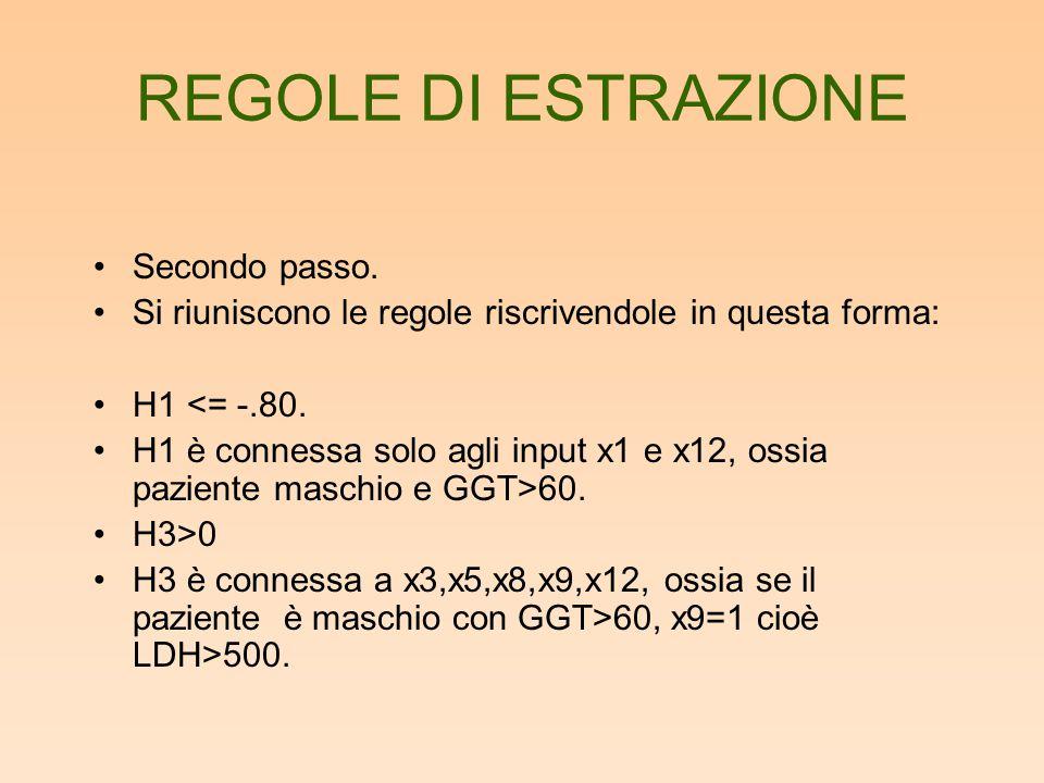 REGOLE DI ESTRAZIONE Secondo passo. Si riuniscono le regole riscrivendole in questa forma: H1 <= -.80. H1 è connessa solo agli input x1 e x12, ossia p