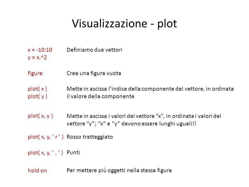 Visualizzazione - plot plot( x ) plot( y ) plot( x, y ) plot( x, y, ' r ' ) plot( x, y, '. ' ) Mette in ascissa l'indice della componente del vettore,