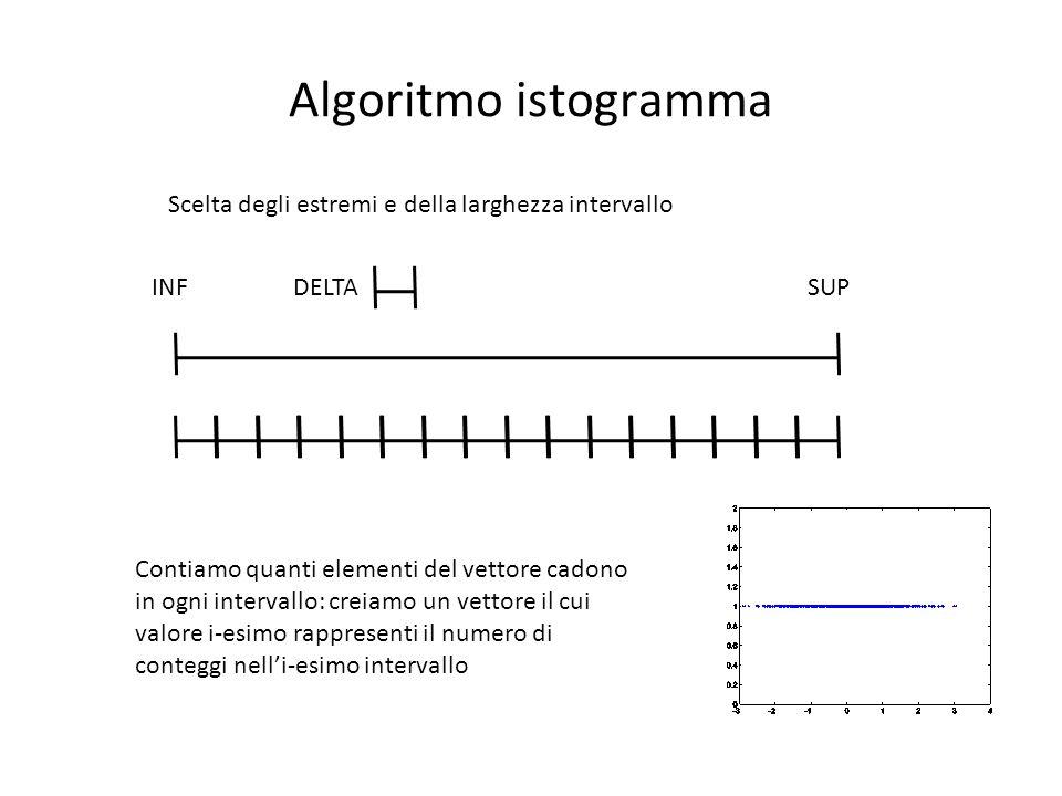 Algoritmo istogramma Scelta degli estremi e della larghezza intervallo INFSUPDELTA Contiamo quanti elementi del vettore cadono in ogni intervallo: creiamo un vettore il cui valore i-esimo rappresenti il numero di conteggi nell'i-esimo intervallo