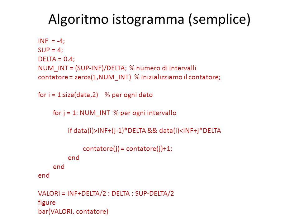 Algoritmo istogramma (semplice) INF = -4; SUP = 4; DELTA = 0.4; NUM_INT = (SUP-INF)/DELTA; % numero di intervalli contatore = zeros(1,NUM_INT) % inizializziamo il contatore; for i = 1:size(data,2) % per ogni dato for j = 1: NUM_INT % per ogni intervallo if data(i)>INF+(j-1)*DELTA && data(i)<INF+j*DELTA contatore(j) = contatore(j)+1; end VALORI = INF+DELTA/2 : DELTA : SUP-DELTA/2 figure bar(VALORI, contatore)