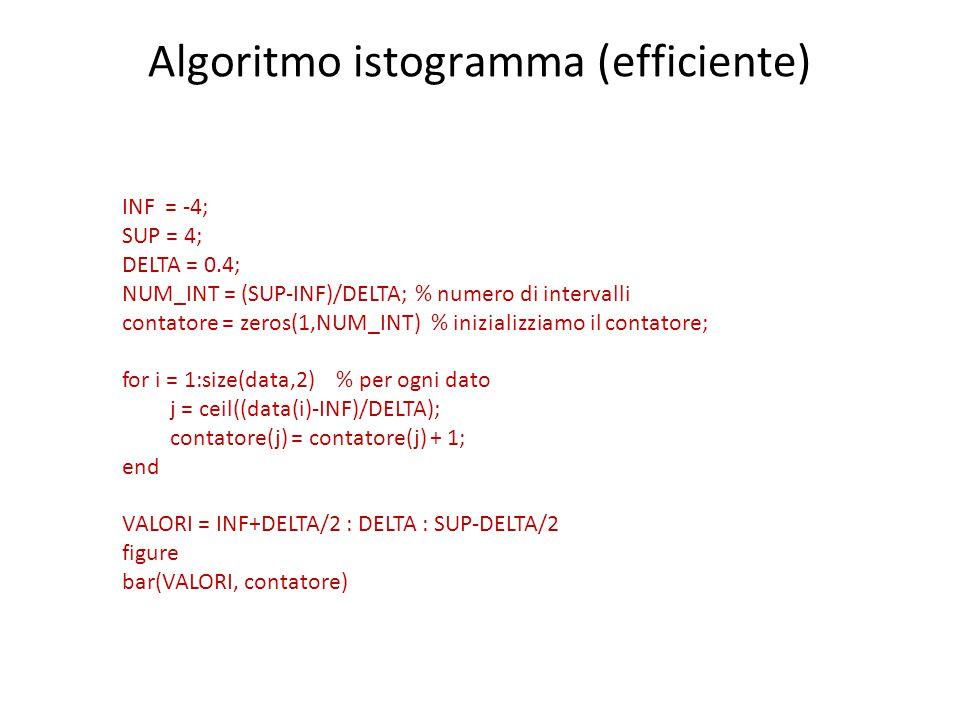 Algoritmo istogramma (efficiente) INF = -4; SUP = 4; DELTA = 0.4; NUM_INT = (SUP-INF)/DELTA; % numero di intervalli contatore = zeros(1,NUM_INT) % inizializziamo il contatore; for i = 1:size(data,2) % per ogni dato j = ceil((data(i)-INF)/DELTA); contatore(j) = contatore(j) + 1; end VALORI = INF+DELTA/2 : DELTA : SUP-DELTA/2 figure bar(VALORI, contatore)