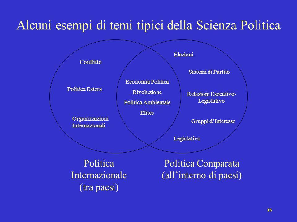 14 La politica comparata è lo studio dei fenomeni politici che avvengono prevalentemente all'interno di paesi. Politics within Nations, Joseph LaPalom