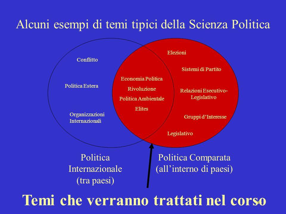 15 Politica Comparata (all'interno di paesi) Politica Internazionale (tra paesi) Economia Politica Rivoluzione Politica Ambientale Elites Conflitto Po