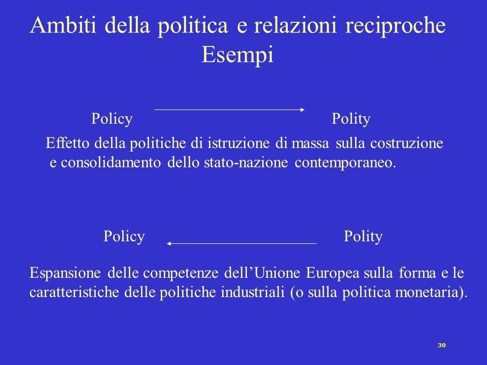 29 Ambiti della politica e relazioni reciproche Esempi PoliticsPolity PoliticsPolity Effetto del successo elettorale di un partito secessionista sull'