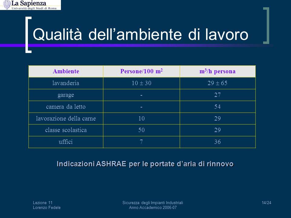 Lezione 11 Lorenzo Fedele Sicurezza degli Impianti Industriali Anno Accademico 2006-07 14/24 Qualità dell'ambiente di lavoro AmbientePersone/100 m 2 m