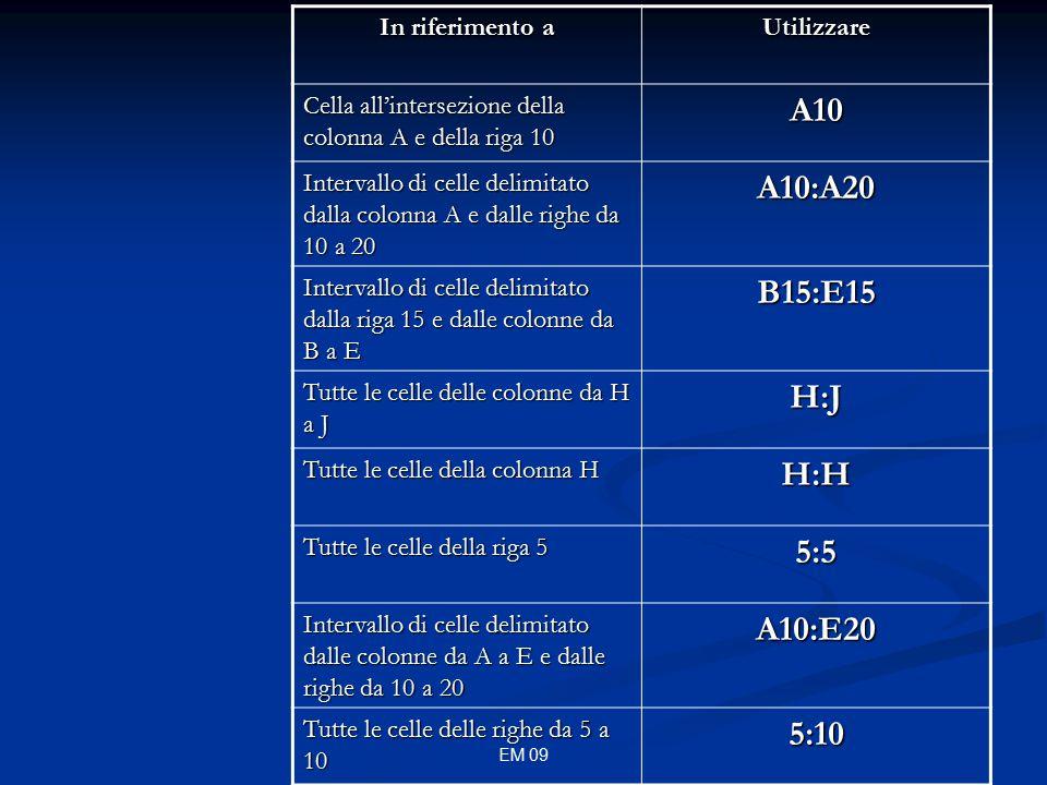 EM 09 In riferimento a Utilizzare Cella all'intersezione della colonna A e della riga 10 A10 Intervallo di celle delimitato dalla colonna A e dalle righe da 10 a 20 A10:A20 Intervallo di celle delimitato dalla riga 15 e dalle colonne da B a E B15:E15 Tutte le celle delle colonne da H a J H:J Tutte le celle della colonna H H:H Tutte le celle della riga 5 5:5 Intervallo di celle delimitato dalle colonne da A a E e dalle righe da 10 a 20 A10:E20 Tutte le celle delle righe da 5 a 10 5:10