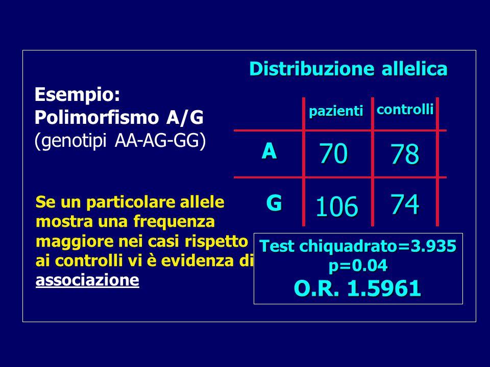 pazienti controlli 78 74 70 106 A G Distribuzione allelica Test chiquadrato=3.935 p=0.04 O.R.