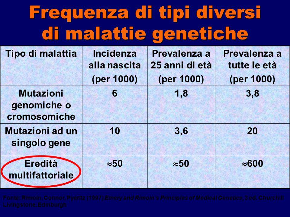 Frequenza di tipi diversi di malattie genetiche Tipo di malattiaIncidenza alla nascita (per 1000) Prevalenza a 25 anni di età (per 1000) Prevalenza a tutte le età (per 1000) Mutazioni genomiche o cromosomiche 61,83,8 Mutazioni ad un singolo gene 103,620 Eredità multifattoriale  50  600 Fonte: Rimoin, Connor, Pyeritz (1997) Emery and Rimoin's Principles of Medical Genetics, 3 ed.