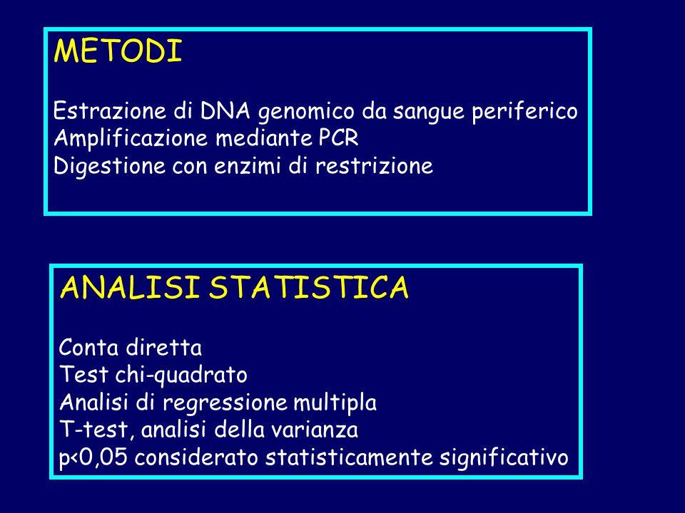 METODI Estrazione di DNA genomico da sangue periferico Amplificazione mediante PCR Digestione con enzimi di restrizione ANALISI STATISTICA Conta diretta Test chi-quadrato Analisi di regressione multipla T-test, analisi della varianza p<0,05 considerato statisticamente significativo