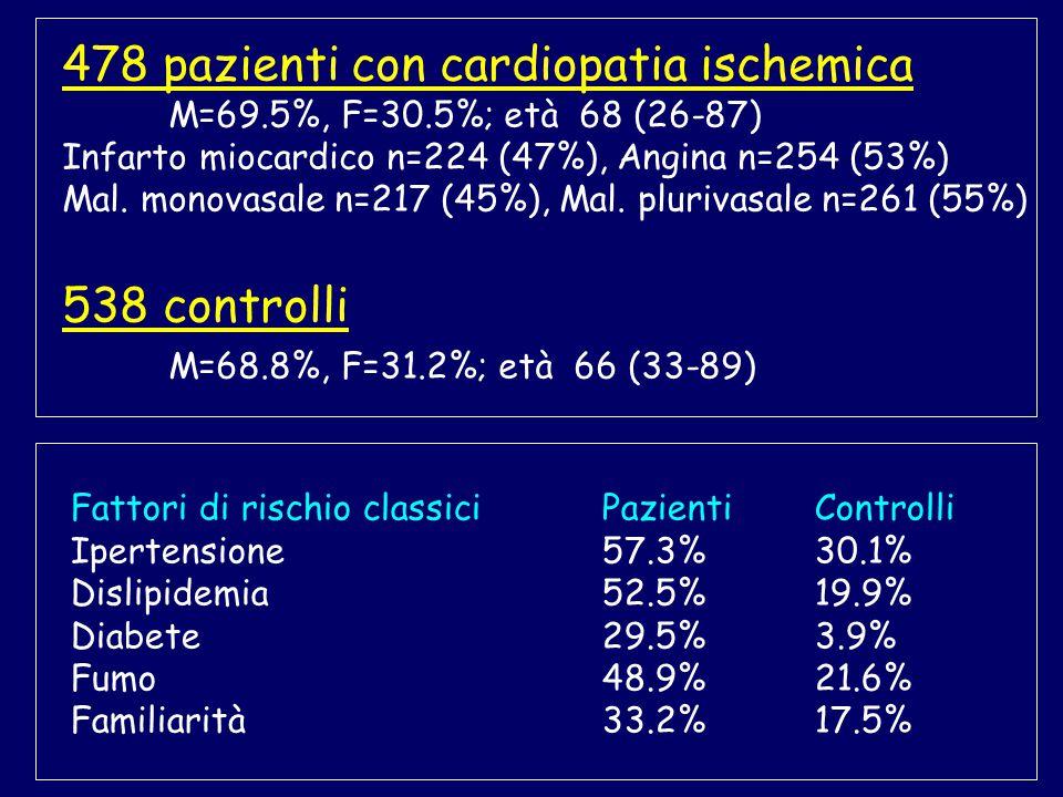 478 pazienti con cardiopatia ischemica M=69.5%, F=30.5%; età 68 (26-87) Infarto miocardico n=224 (47%), Angina n=254 (53%) Mal.