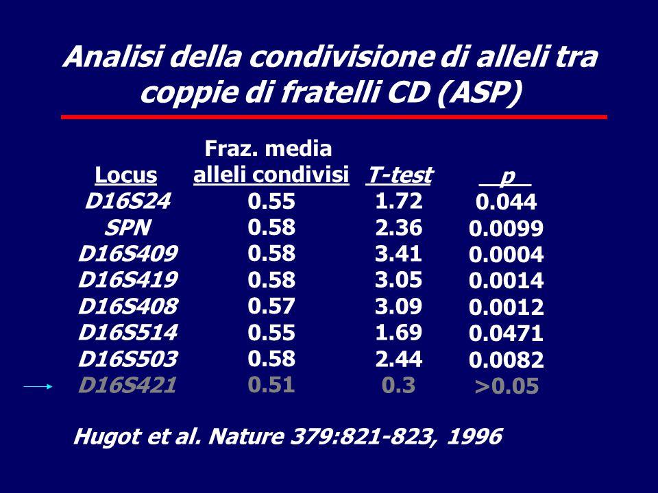 Analisi della condivisione di alleli tra coppie di fratelli CD (ASP) Locus D16S24 SPN D16S409 D16S419 D16S408 D16S514 D16S503 D16S421 Fraz.