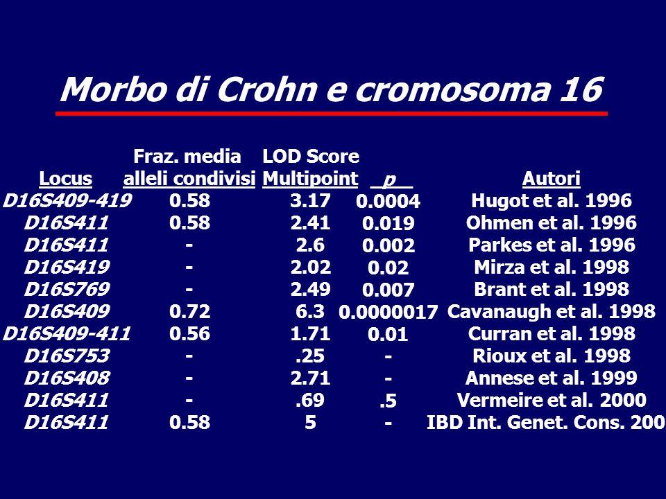 Morbo di Crohn e cromosoma 16 Locus D16S409-419 D16S411 D16S419 D16S769 D16S409 D16S409-411 D16S753 D16S408 D16S411 Fraz.