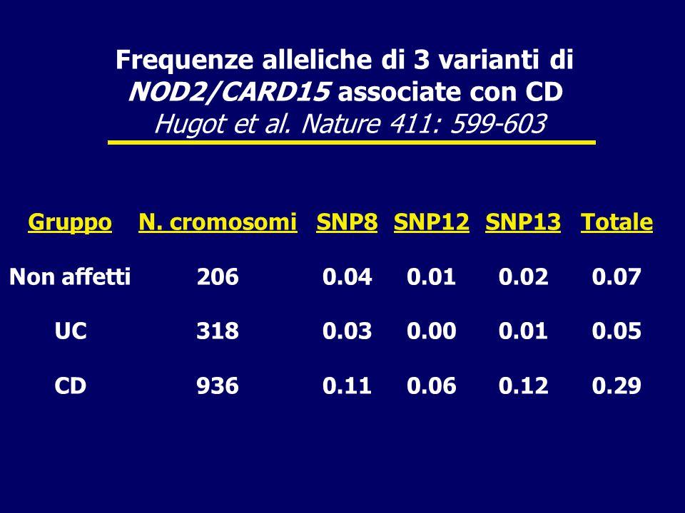 Frequenze alleliche di 3 varianti di NOD2/CARD15 associate con CD Hugot et al.