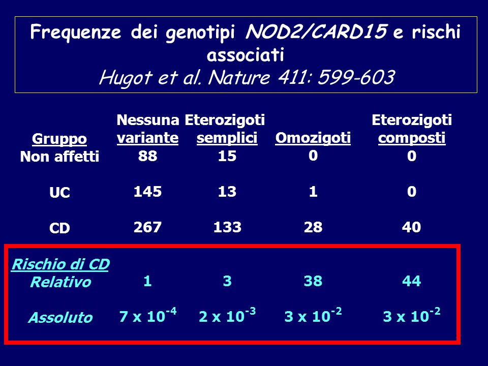 Frequenze dei genotipi NOD2/CARD15 e rischi associati Hugot et al.