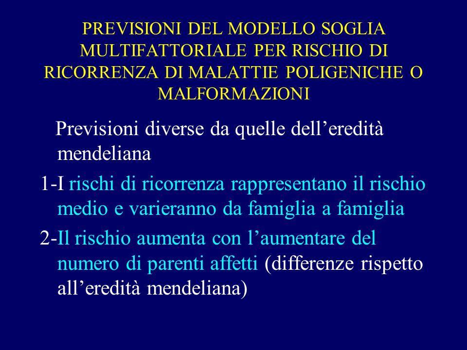 PREVISIONI DEL MODELLO SOGLIA MULTIFATTORIALE PER RISCHIO DI RICORRENZA DI MALATTIE POLIGENICHE O MALFORMAZIONI Previsioni diverse da quelle dell'eredità mendeliana 1-I rischi di ricorrenza rappresentano il rischio medio e varieranno da famiglia a famiglia 2-Il rischio aumenta con l'aumentare del numero di parenti affetti (differenze rispetto all'eredità mendeliana)