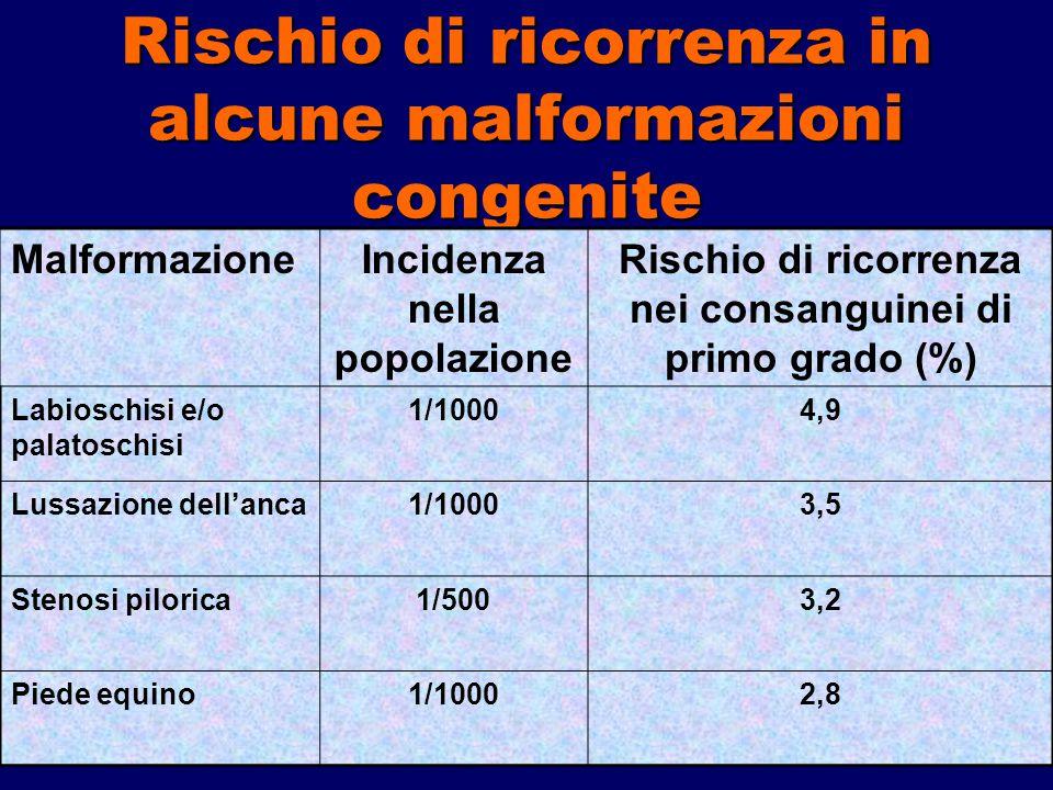 Rischio di ricorrenza in alcune malformazioni congenite MalformazioneIncidenza nella popolazione Rischio di ricorrenza nei consanguinei di primo grado (%) Labioschisi e/o palatoschisi 1/10004,9 Lussazione dell'anca1/10003,5 Stenosi pilorica1/5003,2 Piede equino1/10002,8