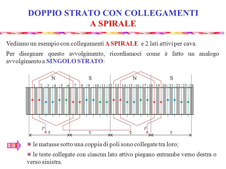 Vediamo un esempio con collegamenti A SPIRALE e 2 lati attivi per cava. Per disegnare questo avvolgimento, ricordiamoci come è fatto un analogo avvolg