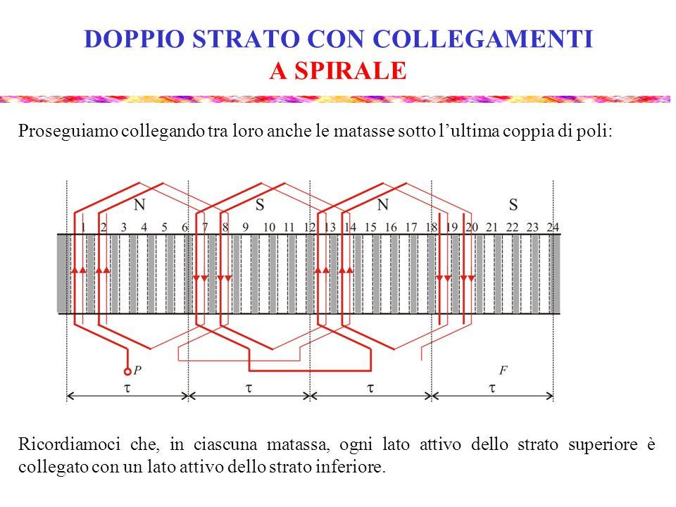 DOPPIO STRATO CON COLLEGAMENTI A SPIRALE Ecco infine come si presenta un avvolgimento di fase a DOPPIO STRATO con collegamenti A SPIRALE, m = 3, p = 4, q = 2, 2 lati attivi per cava.