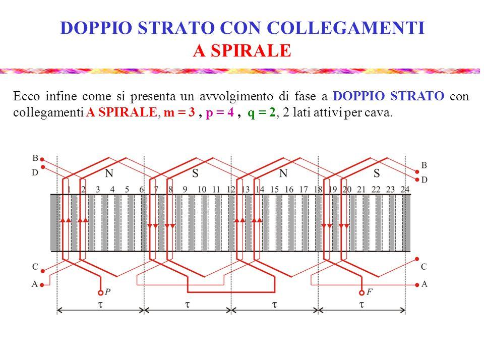 DOPPIO STRATO CON COLLEGAMENTI A SPIRALE Notiamo che: metà dei conduttori di una fase posti sotto un polo è collegata con metà dei conduttori della stessa fase che si trovano sotto il polo seguente; l'altra metà dei conduttori è collegata con metà dei conduttori della stessa fase che si trovano sotto il polo precedente; successivi gruppi di bobine sono percorsi alternativamente in un senso e nell'altro; il numero di gruppi di bobine è uguale al numero di poli.