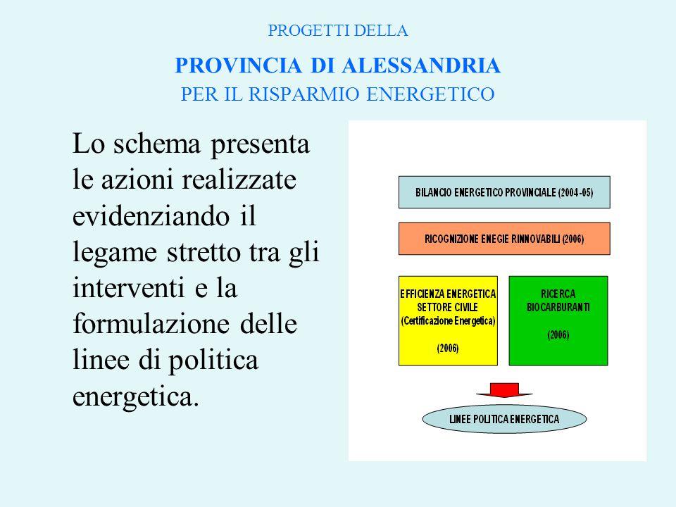 PROGETTI DELLA PROVINCIA DI ALESSANDRIA PER IL RISPARMIO ENERGETICO Lo schema presenta le azioni realizzate evidenziando il legame stretto tra gli interventi e la formulazione delle linee di politica energetica.