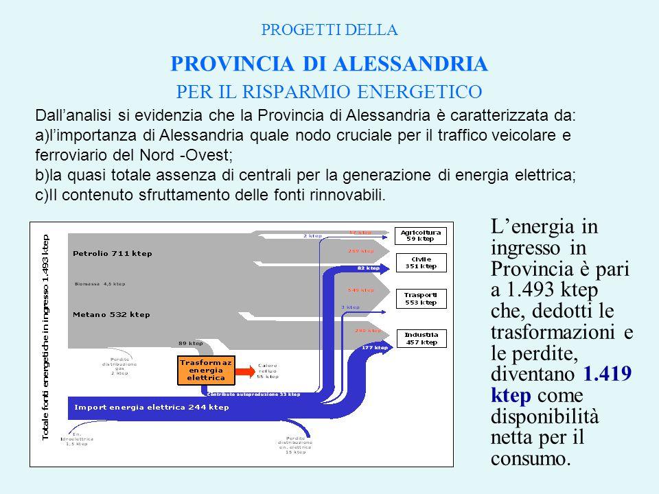 PROGETTI DELLA PROVINCIA DI ALESSANDRIA PER IL RISPARMIO ENERGETICO L'energia in ingresso in Provincia è pari a 1.493 ktep che, dedotti le trasformazioni e le perdite, diventano 1.419 ktep come disponibilità netta per il consumo.