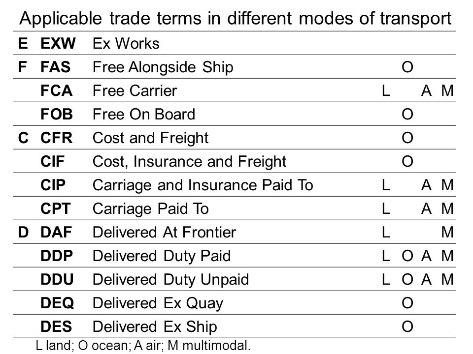 Applicable trade terms in different modes of transport EEXWEx Works FFASFree Alongside ShipO FCAFree CarrierLAM FOBFree On BoardO CCFRCost and Freight