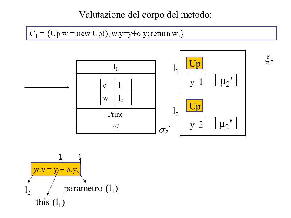 Valutazione del corpo del metodo: C 1 = {Up w = new Up(); w.y=y+o.y; return w;} /// Princ l1l1 l1l1 o l2l2 w   w.y = y + o.y l2l2 this (l 1 ) parametro (l 1 ) 11 l2l2   Up 2y l1l1   1y 