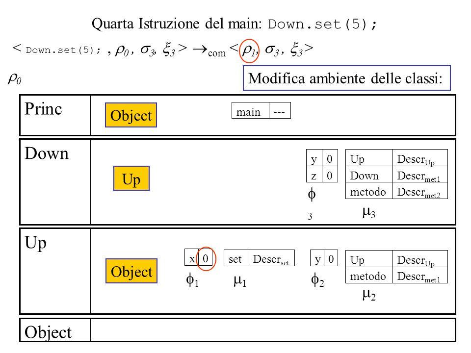 Quarta Istruzione del main: Down.set(5);  com Object Up Down Princ Object Up Object ---main 0x Descr set set Descr met1 metodo Descr Up Up 0y 11 22 11 22 0z 0y Descr met2 metodo Descr met1 Down Descr Up Up 33 33 00 Modifica ambiente delle classi: