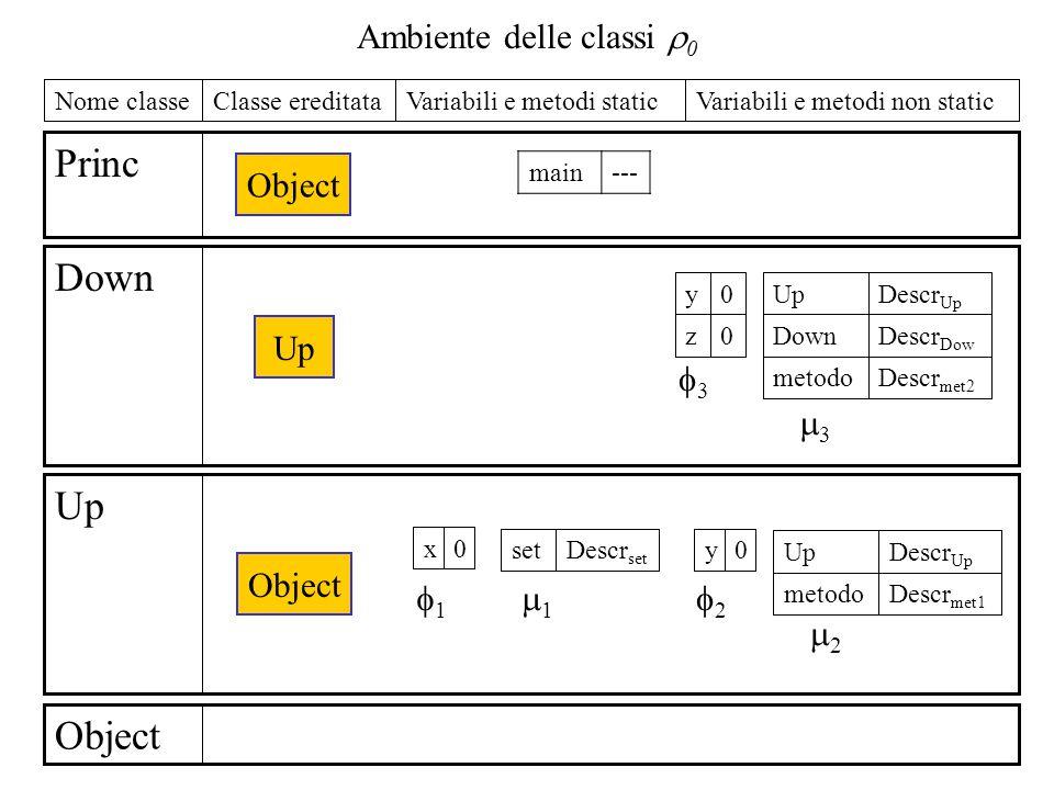 Ambiente delle classi  0 Object Up Down Princ Variabili e metodi non staticVariabili e metodi staticClasse ereditataNome classe Object Up Object main--- 0x Descr set set Descr met1 metodo Descr Up Up 0y 11 22 11 22 0z 0y Descr met2 metodo Descr Dow Down Descr Up Up 33 33