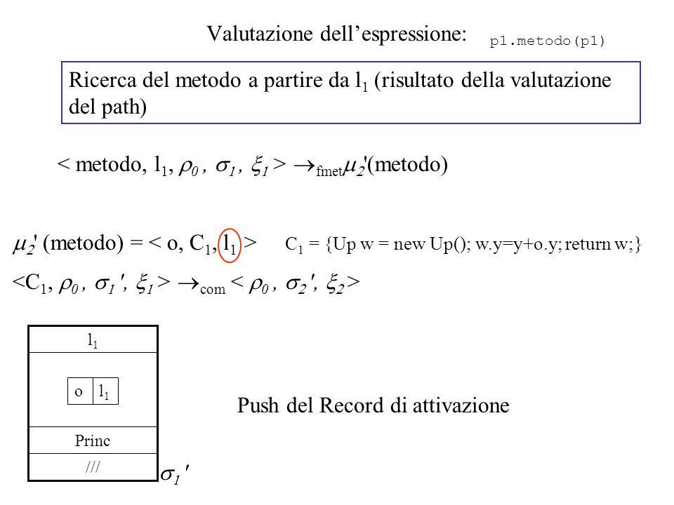 Valutazione dell'espressione: Ricerca del metodo a partire da l 1 (risultato della valutazione del path)  fmet   (metodo)   (metodo) = C 1 = {Up w = new Up(); w.y=y+o.y; return w;}  com /// Princ l1l1 l1l1 o   p1.metodo(p1) Push del Record di attivazione
