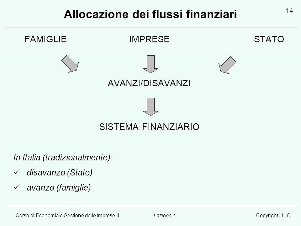 Corso di Economia e Gestione delle Imprese IICopyright LIUCLezione 1 14 Allocazione dei flussi finanziari FAMIGLIE IMPRESESTATO AVANZI/DISAVANZI SISTE