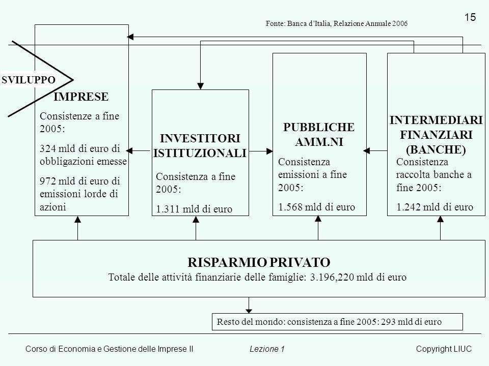 Corso di Economia e Gestione delle Imprese IICopyright LIUCLezione 1 15 IMPRESE INVESTITORI ISTITUZIONALI PUBBLICHE AMM.NI INTERMEDIARI FINANZIARI (BA