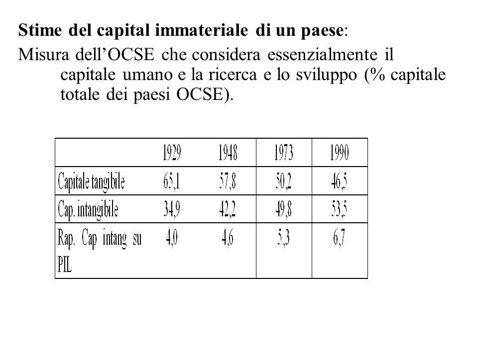 Stime del capital immateriale di un paese: Misura dell'OCSE che considera essenzialmente il capitale umano e la ricerca e lo sviluppo (% capitale totale dei paesi OCSE).