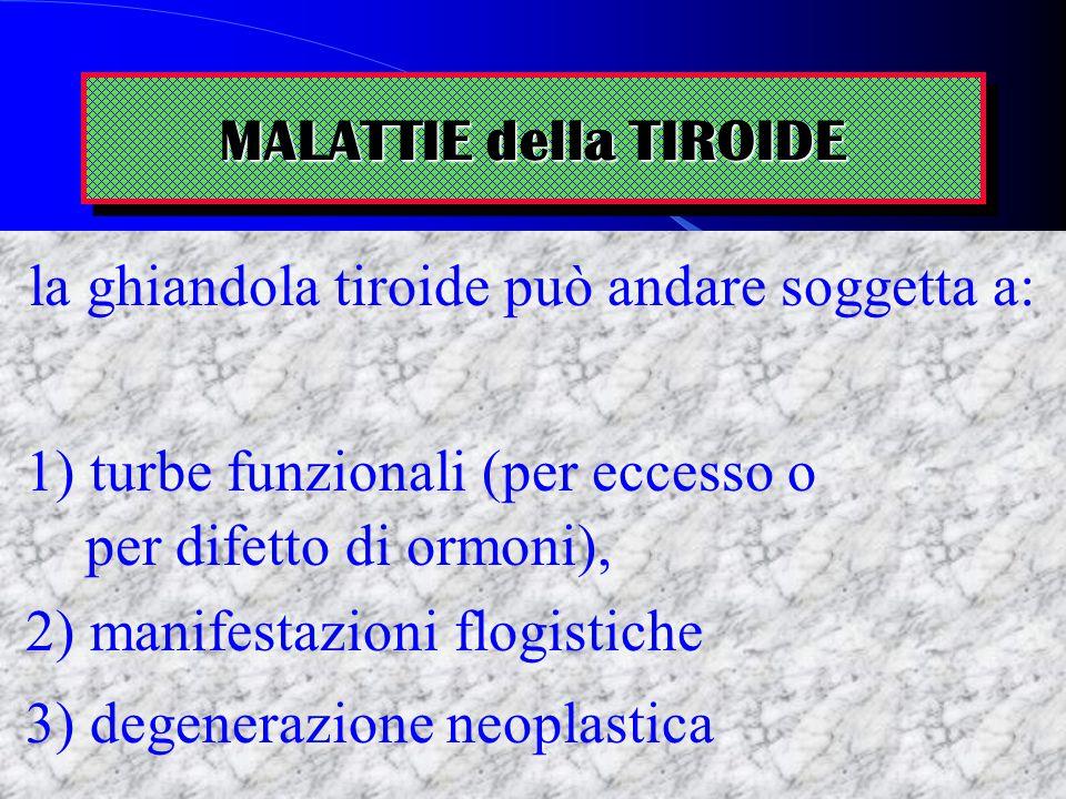 MALATTIE della TIROIDE la ghiandola tiroide può andare soggetta a: 1) turbe funzionali (per eccesso o per difetto di ormoni), 2) manifestazioni flogis