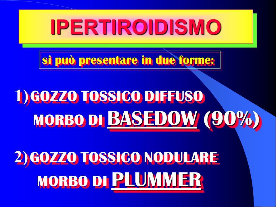 IPERTIROIDISMOIPERTIROIDISMO forme si può presentare in due forme: 1) GOZZO TOSSICO DIFFUSO BASEDOW (90%) MORBO DI BASEDOW (90%) 1) GOZZO TOSSICO DIFFUSO BASEDOW (90%) MORBO DI BASEDOW (90%) 2) GOZZO TOSSICO NODULARE PLUMMER MORBO DI PLUMMER 2) GOZZO TOSSICO NODULARE PLUMMER MORBO DI PLUMMER
