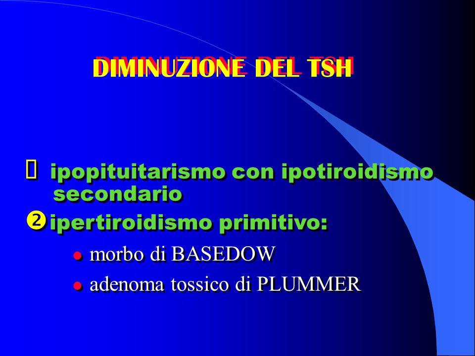 DIMINUZIONE DEL TSH  ipopituitarismo con ipotiroidismo secondario  ipertiroidismo primitivo: l morbo di BASEDOW adenoma tossico di PLUMMER  ipopitu