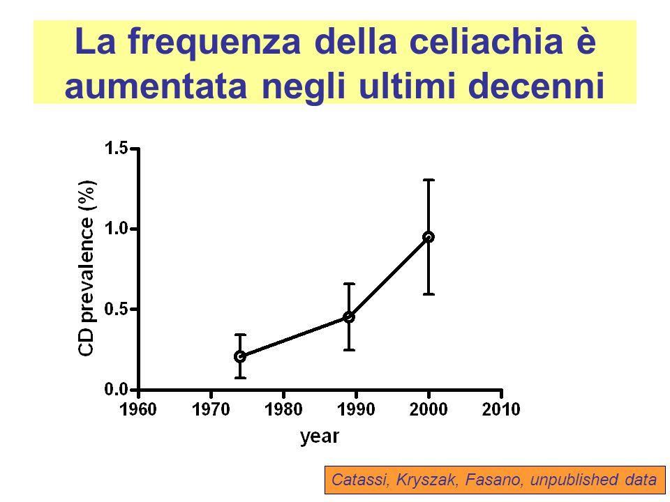La frequenza della celiachia è aumentata negli ultimi decenni Catassi, Kryszak, Fasano, unpublished data