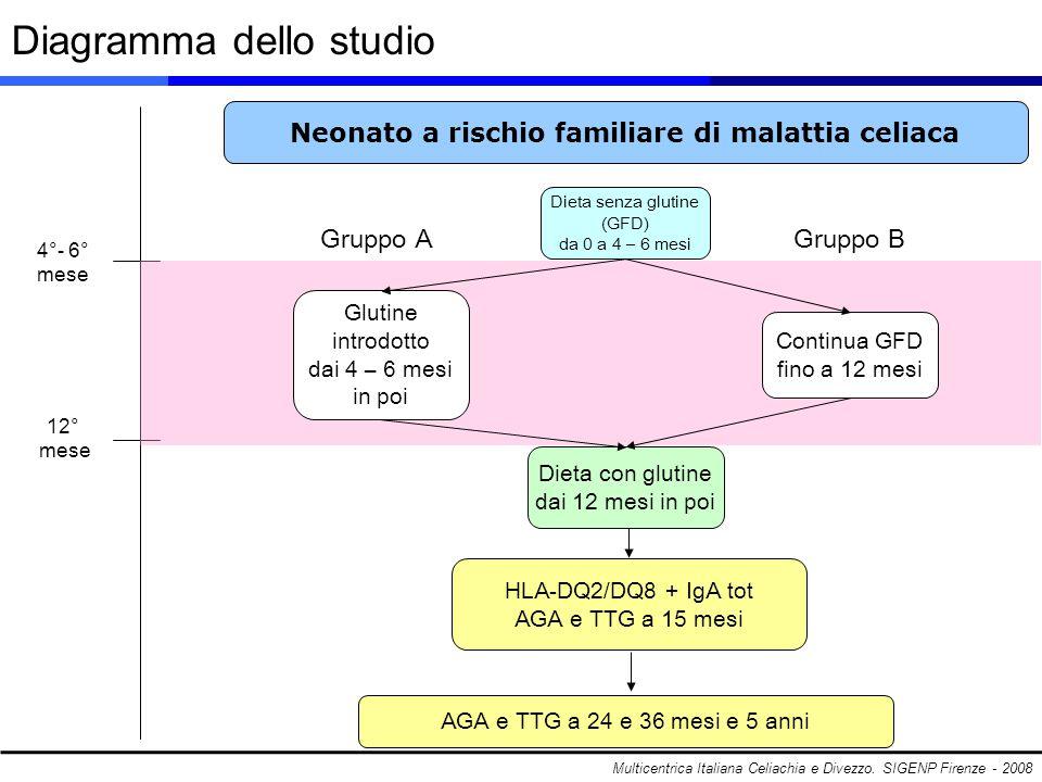 Diagramma dello studio Multicentrica Italiana Celiachia e Divezzo. SIGENP Firenze - 2008 Neonato a rischio familiare di malattia celiaca 4°- 6° mese 1