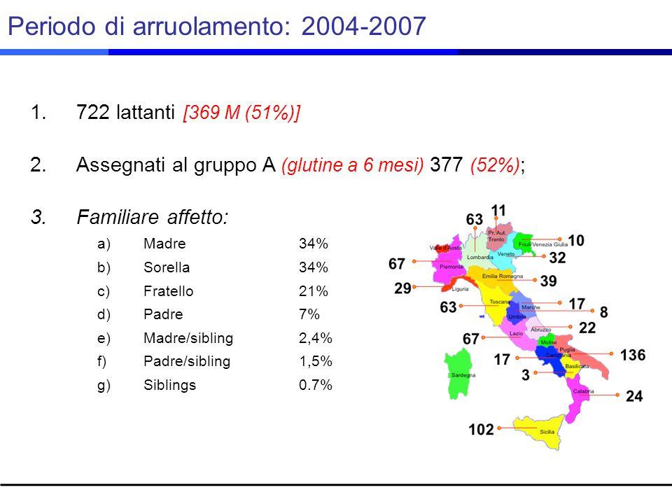 Periodo di arruolamento: 2004-2007 1.722 lattanti [369 M (51%)] 2.Assegnati al gruppo A (glutine a 6 mesi) 377 (52%) ; 3.Familiare affetto: a)Madre 34