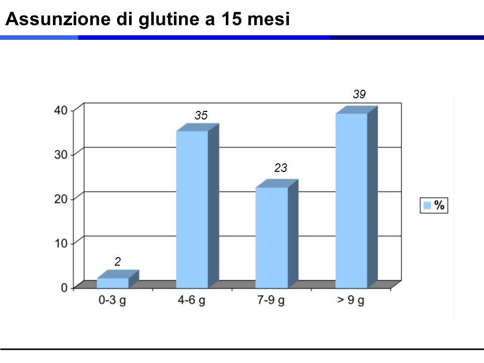 Assunzione di glutine a 15 mesi 2 35 23 39