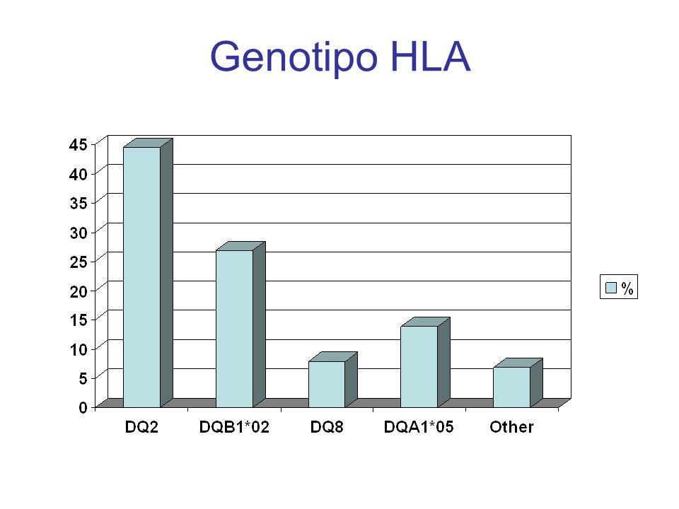 Genotipo HLA