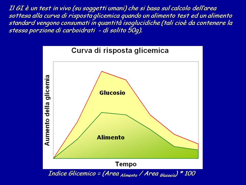 Indice Glicemico = (Area Alimento / Area Glucosio ) * 100 Il GI è un test in vivo (su soggetti umani) che si basa sul calcolo dell'area sottesa alla curva di risposta glicemica quando un alimento test ed un alimento standard vengono consumati in quantità isoglucidiche (tali cioè da contenere la stessa porzione di carboidrati - di solito 50g).