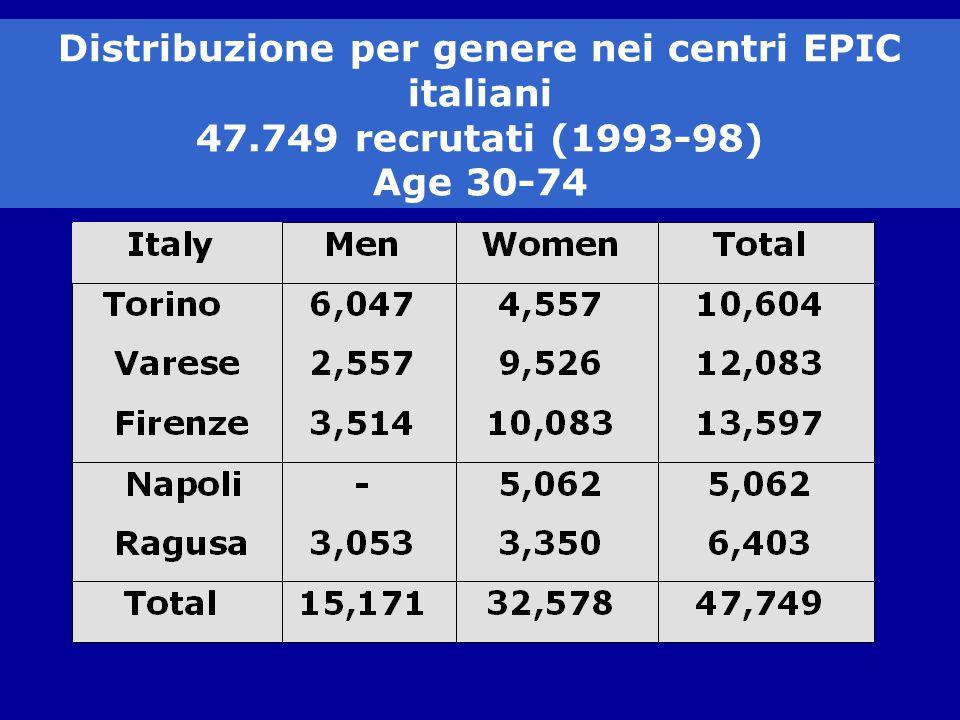 Distribuzione per genere nei centri EPIC italiani 47.749 recrutati (1993-98) Age 30-74