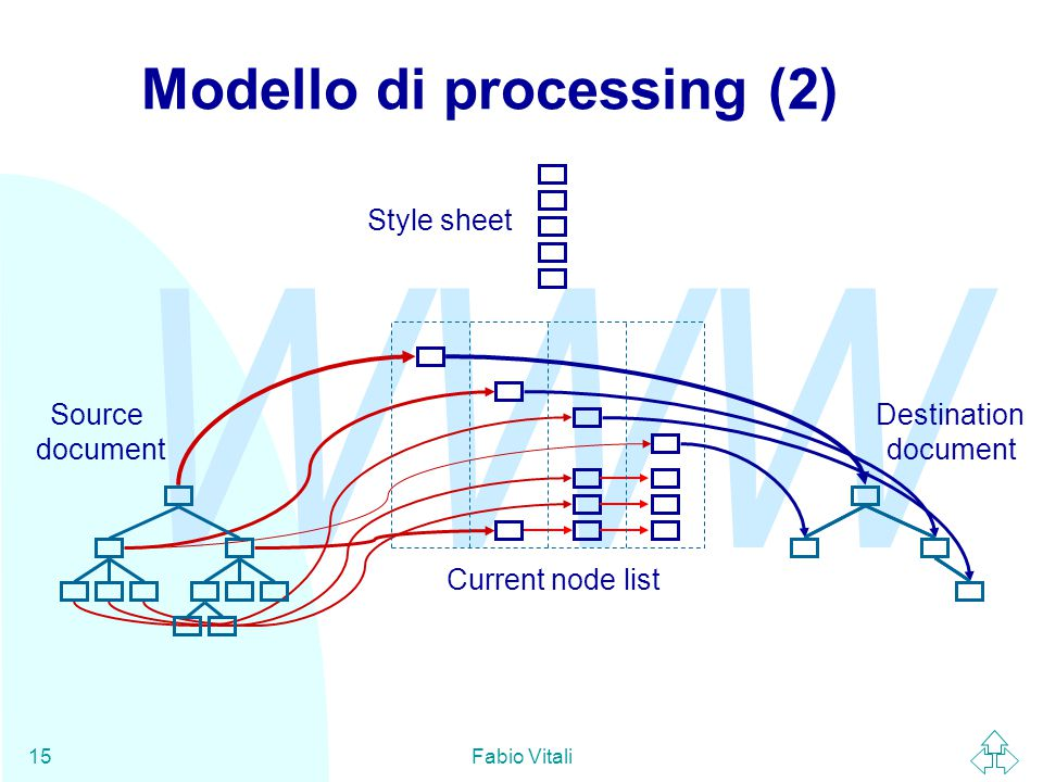 WWW Fabio Vitali15 Modello di processing (2) Style sheet Source document Destination document Current node list
