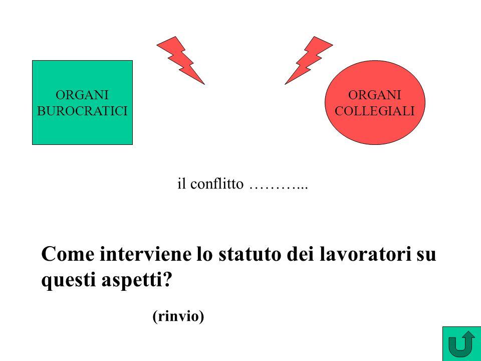 ORGANI BUROCRATICI ORGANI COLLEGIALI il conflitto ………... Come interviene lo statuto dei lavoratori su questi aspetti? (rinvio)