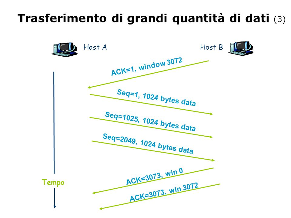 Trasferimento di grandi quantità di dati (3) Host A Host B Seq=1, 1024 bytes data ACK=3073, win 0 Seq=1025, 1024 bytes data Seq=2049, 1024 bytes data ACK=1, window 3072 ACK=3073, win 3072 Tempo